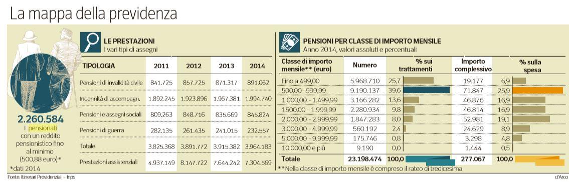 ottanta euro ai pensionati