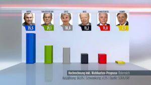 austria destra