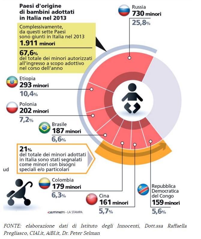 cai commissione adozioni internazionali iene - 2