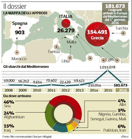 cosa sbaglia l'italia profughi