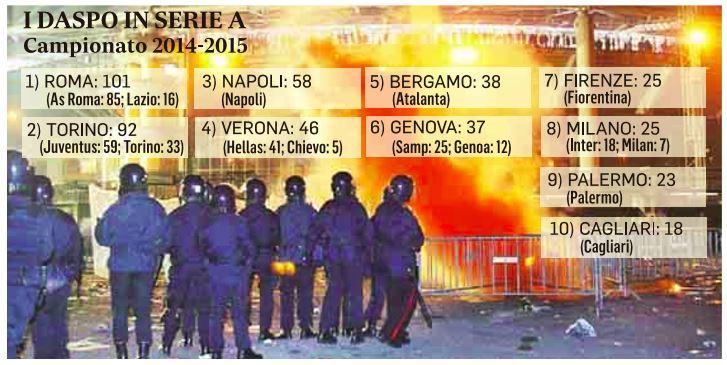 daspo italia roma