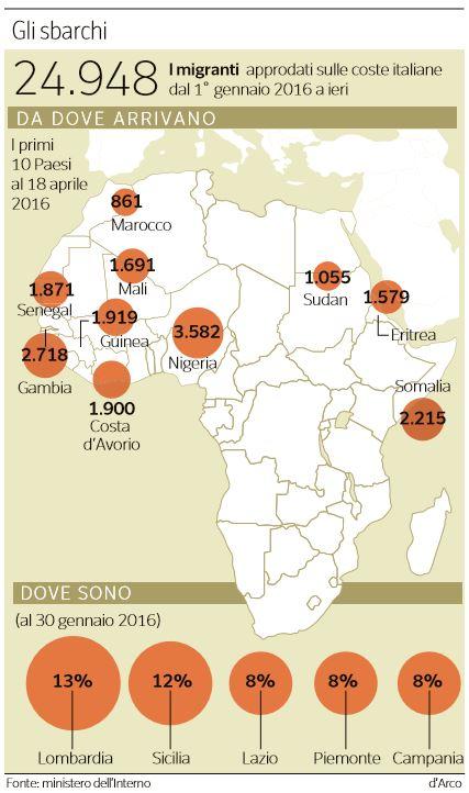 eurobond benzina