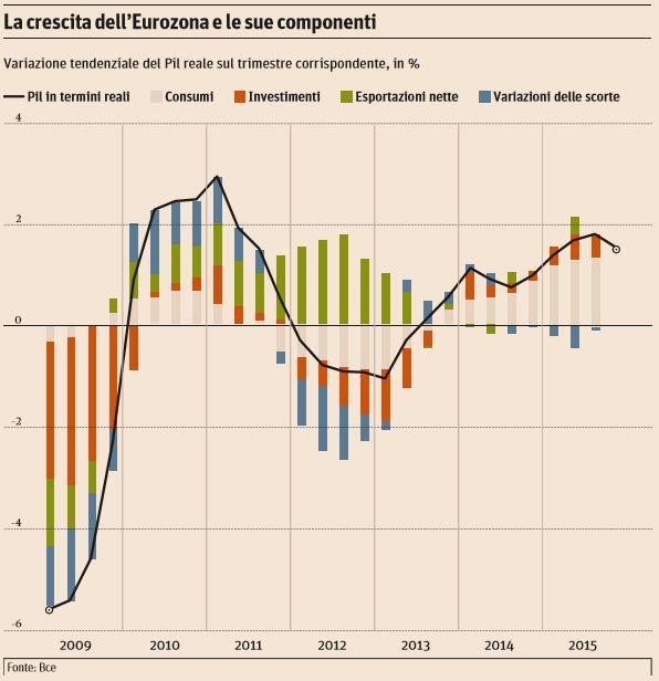 europa crescita