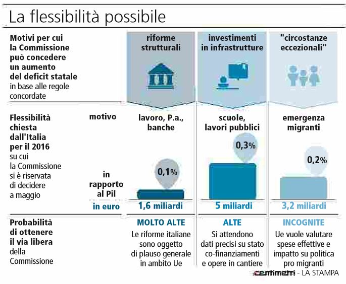flessibilità italia