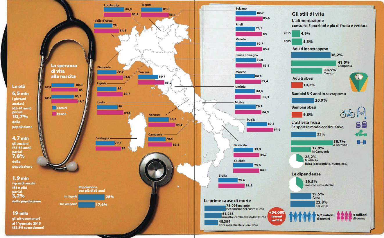 osservatorio salute 2015 qualità della vita italia - 1