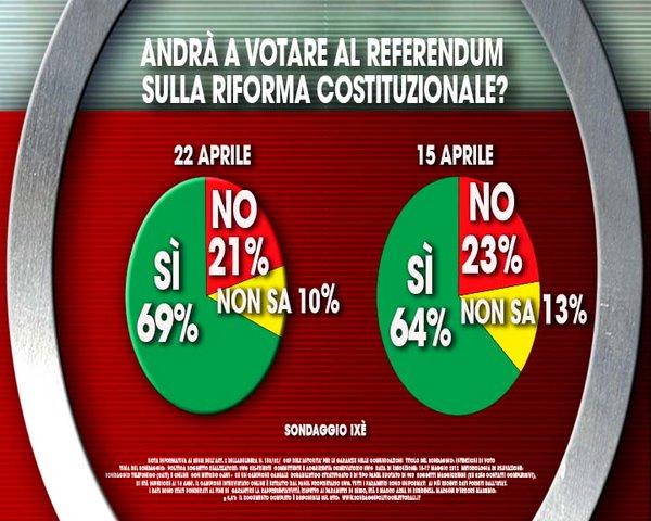 referendum renzi 2