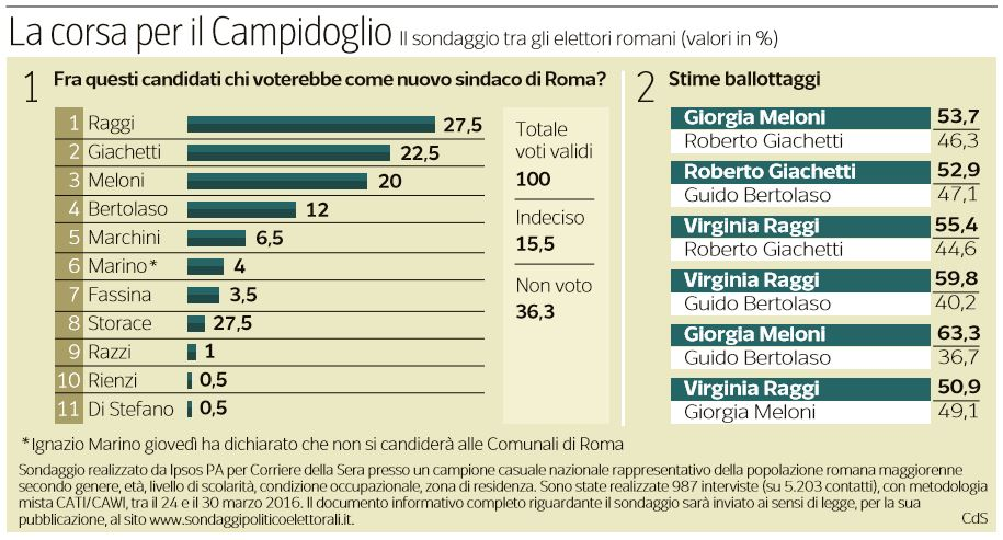 sindaco roma sondaggi