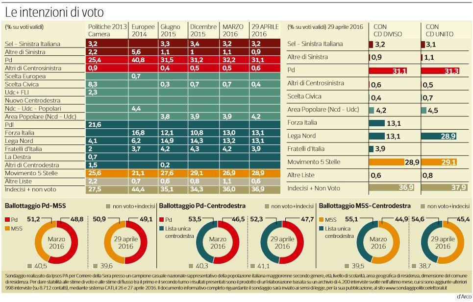 sondaggi pd m5s centrodestra