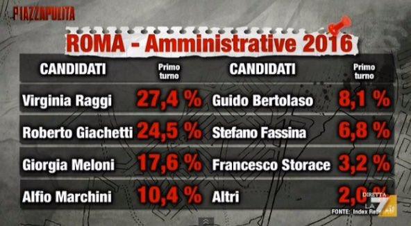 sondaggi roma marchini bertolaso