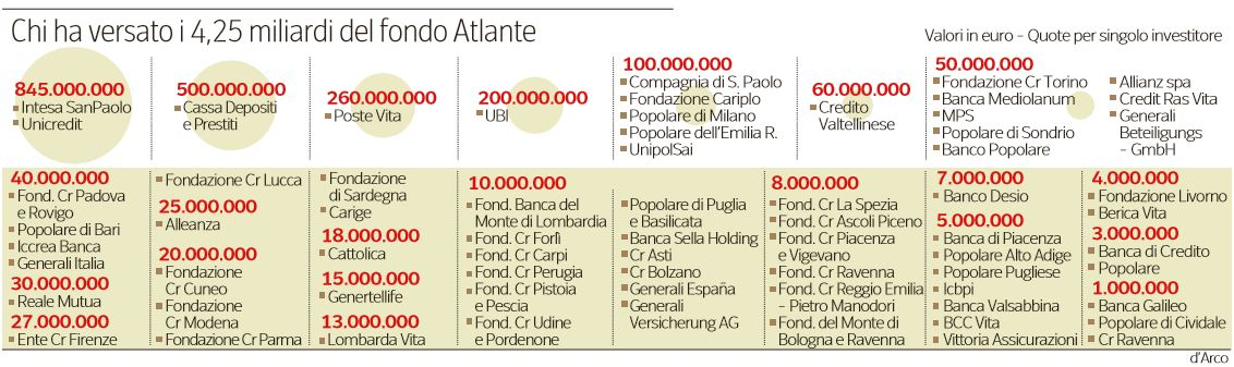 67 investitori atlante