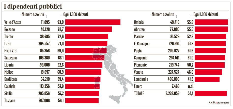 aumenti stipendi statali