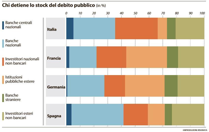 chi detiene lo stock del debito pubblico