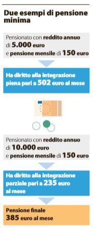 come cambiano le pensioni 2