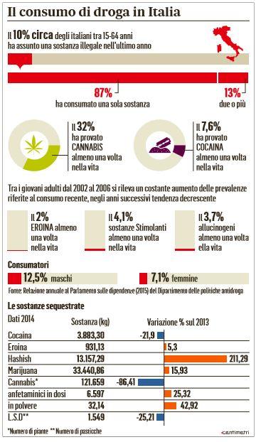 consumo droga italia
