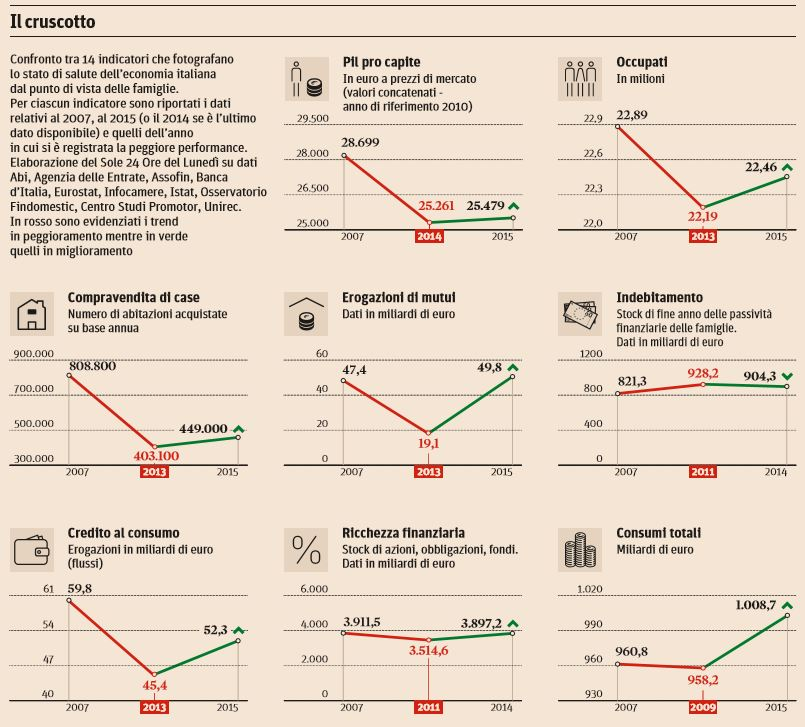 economia italiana 1