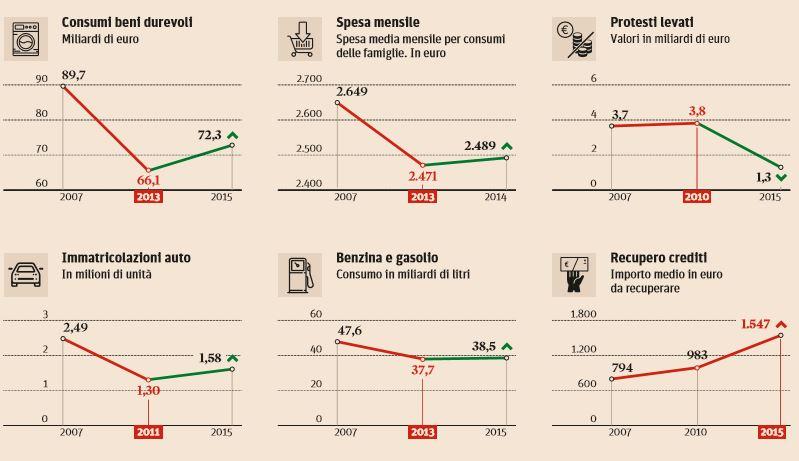 economia italiana 2