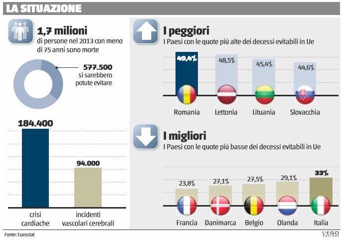 In Italia 33% di morti evitabili se le cure fossero state adeguate