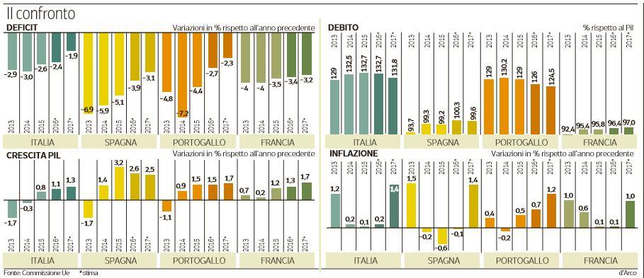 italia spagna francia portogallo confronto ue