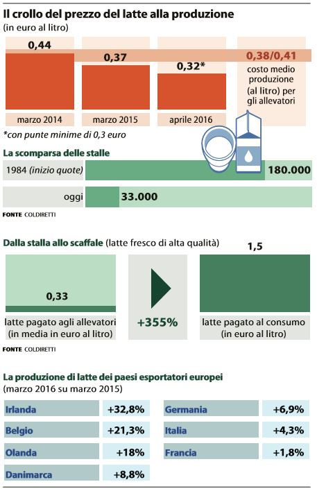 latte disastro italiano