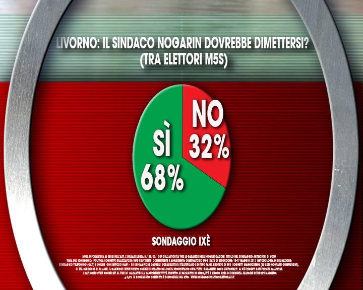 nogarin elettori m5s sondaggio