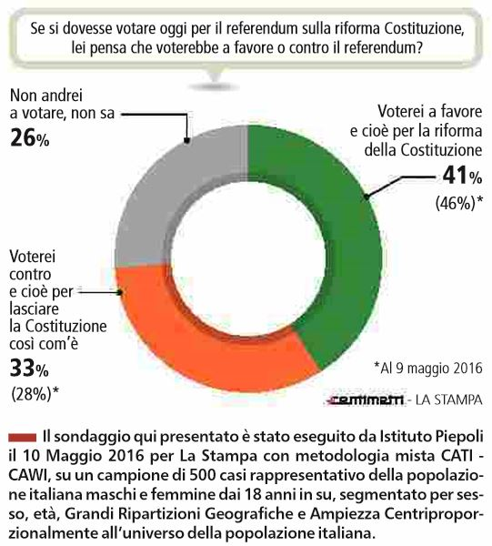 referendum sondaggi no