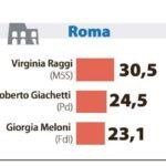 sondaggi roma milano 1