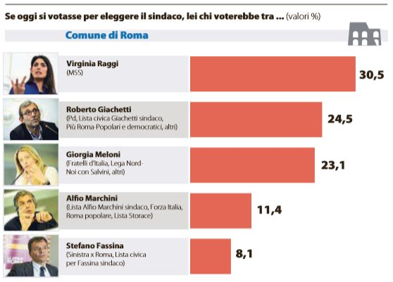 Comunali Roma, Raggi in testa: sfida al ballottaggio con Giachetti
