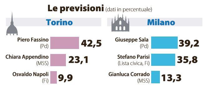 sondaggi roma milano