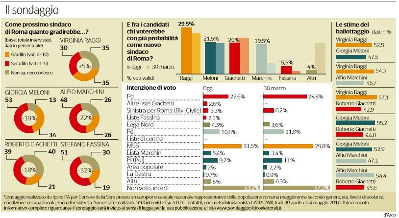 sondaggi roma pagnoncelli