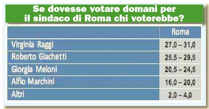 sondaggio roma raggi giachetti