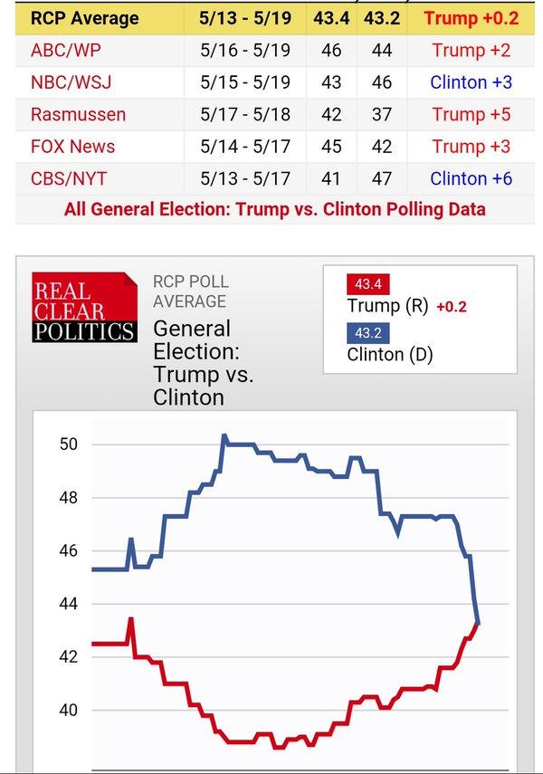 trump clinton sondaggi 2
