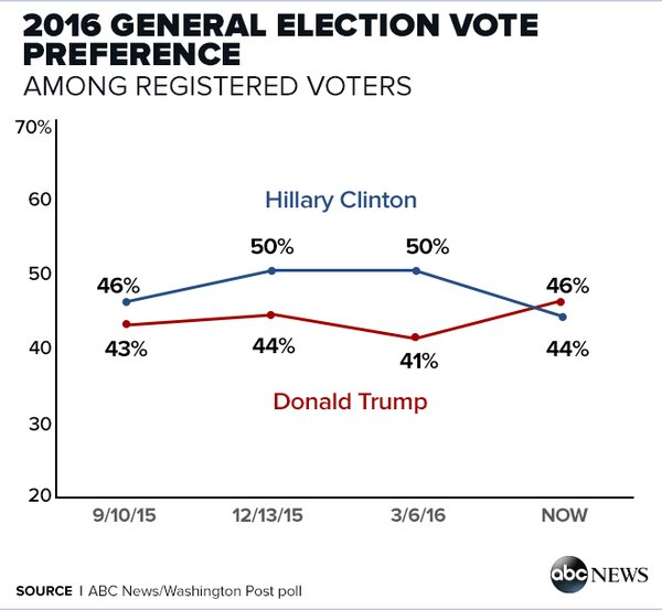 trump clinton sondaggi 3