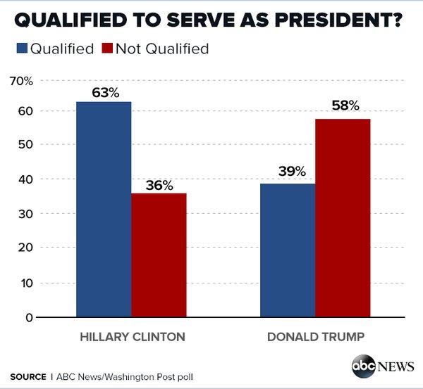 trump clinton sondaggi 4