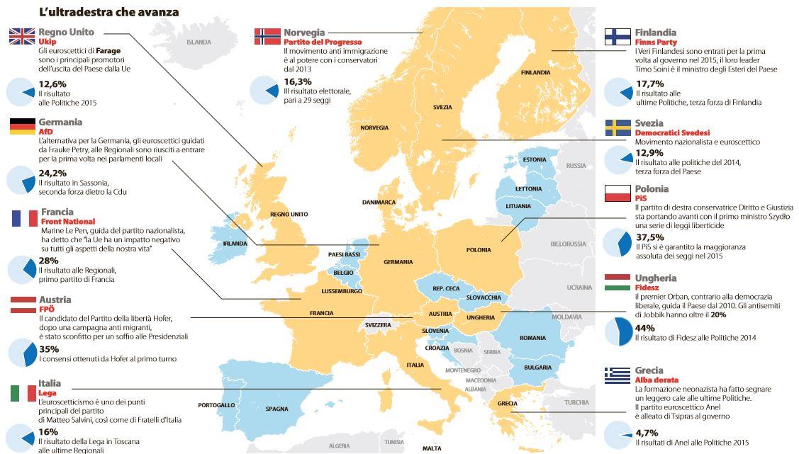 ultradestra europa