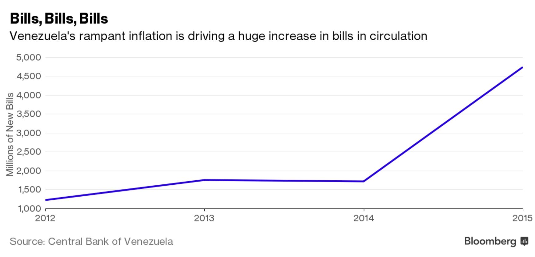 venezuela inflazione maduro fabbriche - 1