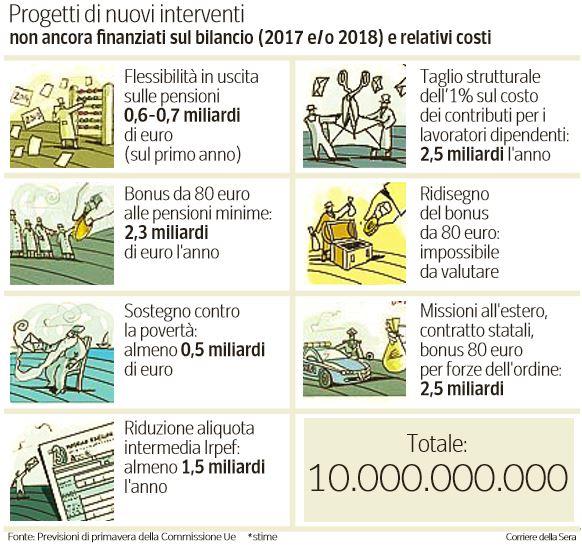 10 miliardi renzi