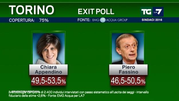 ballottaggi exit poll 1