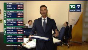 ballottaggi exit poll roma