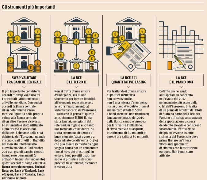 Brexit, Bce: Monitoriamo da vicino evoluzione mercati, pronti a intervenire se necessario