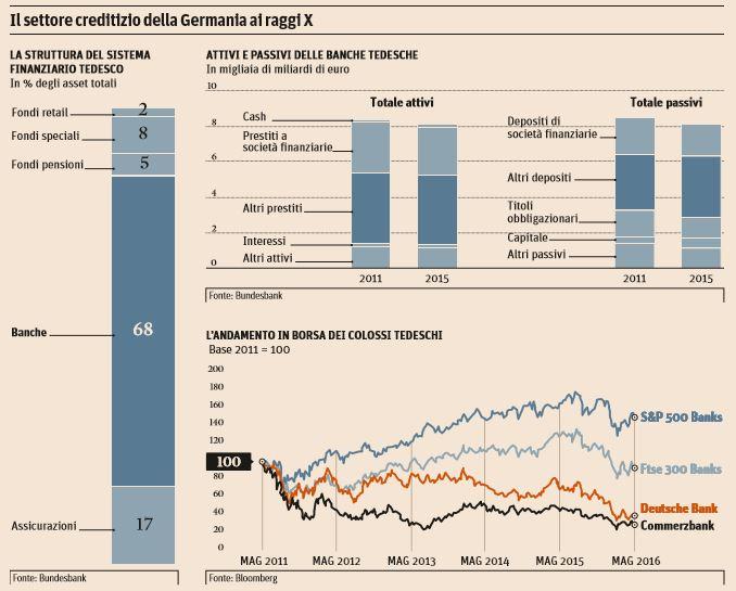 banche tedesche