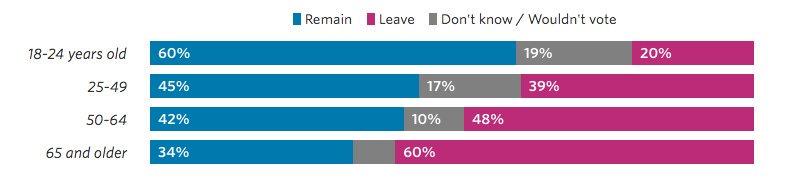 brexit leave età