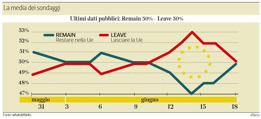brexit ultimi sondaggi