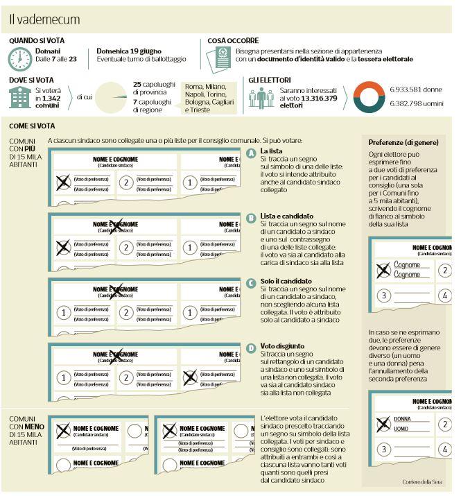 come si vota elezioni amministrative