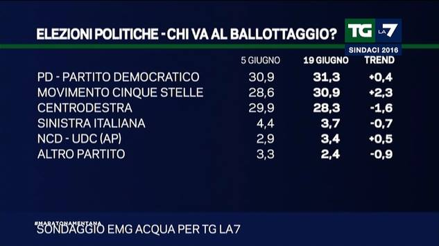 elezioni politiche sondaggi 1