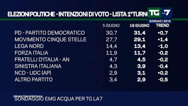 elezioni politiche sondaggi