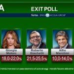 exit poll definitivi 2