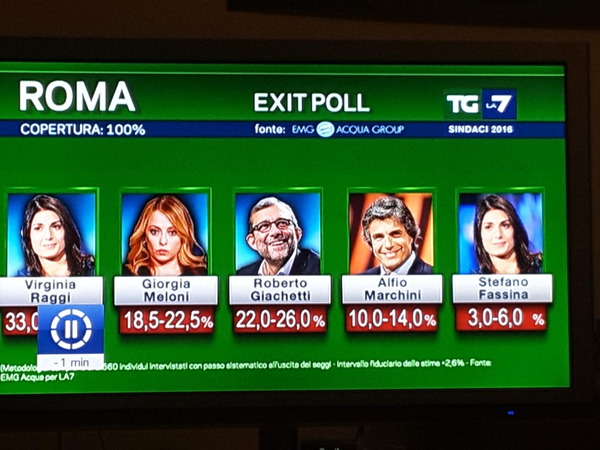 exit poll mentana