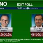 exit poll milano 1