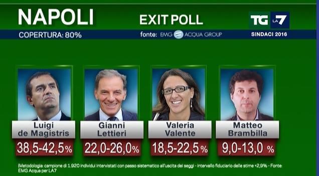 exit poll napoli