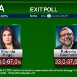 exit poll roma 1